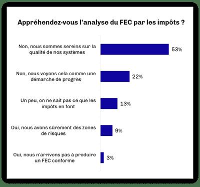 """Enquête MasterFEC """"Les PME-ETI et le FEC en 2018"""""""